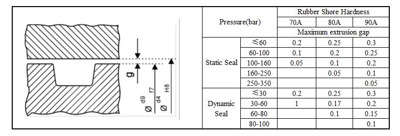 O-Ring hardness and Maximum extrusion gap